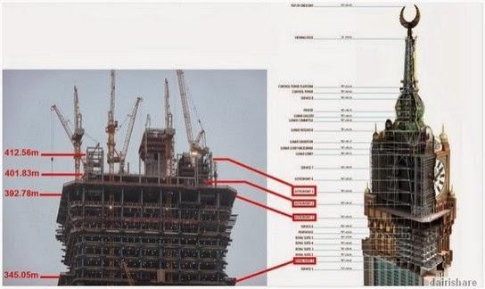 Gambar Proses Akhir Pembinaan Menara Jam Di Mekah Terbesar Di Dunia