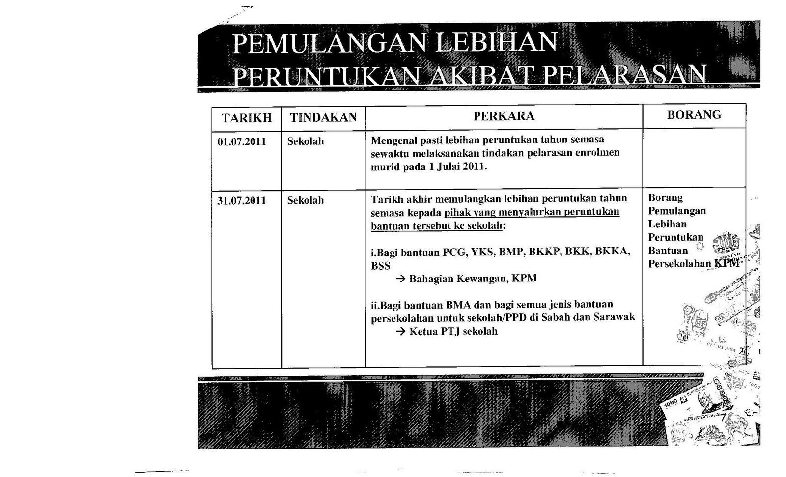 Majlis Ketua Pembantu Tadbir Sekolah Sekolah Daerah Muar Ledang Peringatan Tarikh Akhir Pemulangan Lebihan Peruntukan Tahun Semasa
