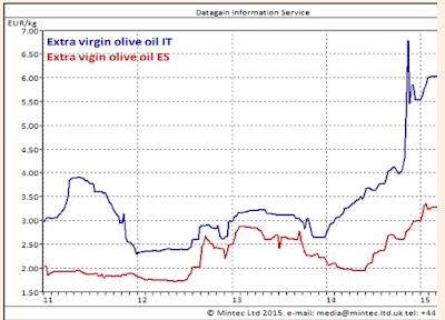 Prezzo dell'olio extra vergine di oliva italiani ai massimi storici