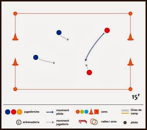 Exercici de futbol: competició - Partits 2x2 amb gols de conducció