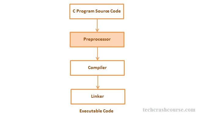 C Preprocessor Directives Workflow