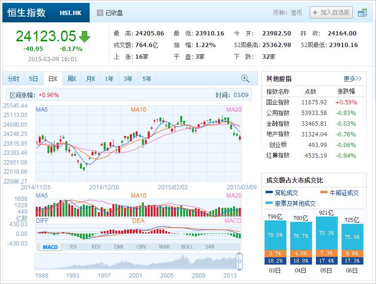 中国株コバンザメ投資 香港ハンセン指数20150309