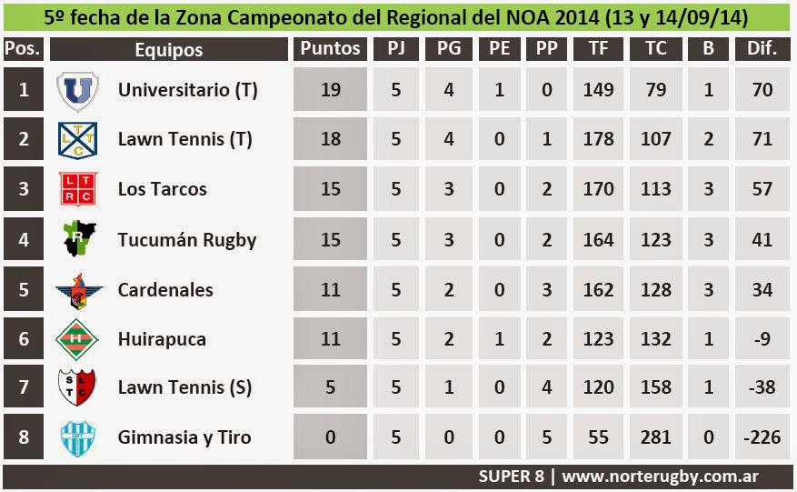 Posiciones de la 5º fecha del Campeonato Regional del NOA