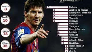 El Pichichi Lionel Messi La Liga Spanyol 2011/2012