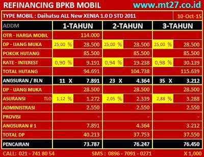 Simulasi Refinancing BPKB