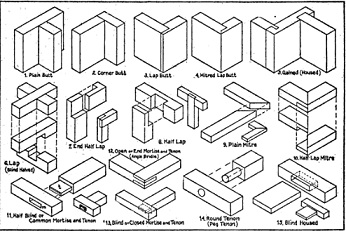 woodworking joints list