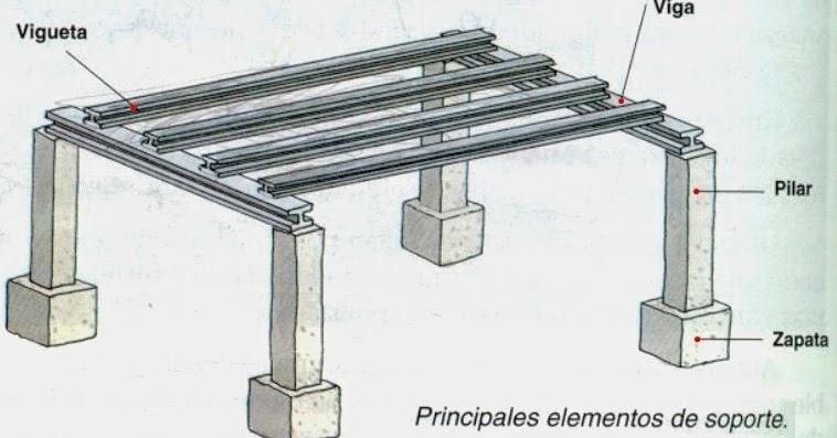 Tecnolog as 3 eso elementos de la estructura de una vivienda - Fotos de construcciones metalicas ...