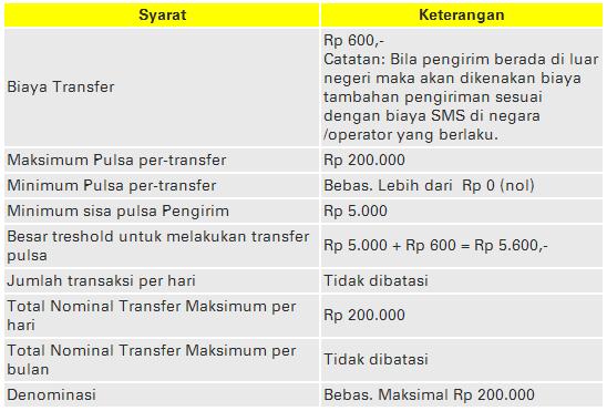 Persyaratan Transfer Pulsa Pengguna Kartu Indosat, Mentari, IM3, dan Matrix