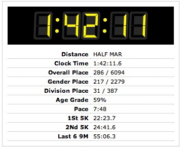 Hollywood Half Marathon race result