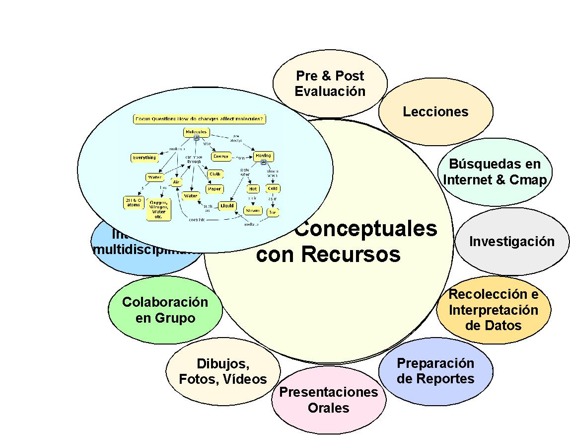 Mapas Conceptuales De Ciencia