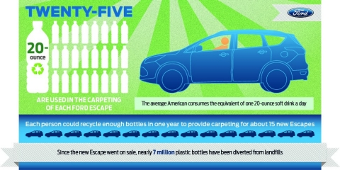Ford Escape Uses Recycled Plastic Bottles In Carpeting
