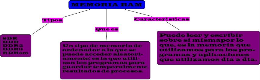 Mundo De La Informatica Mapa Conceptual De Memoria Ram