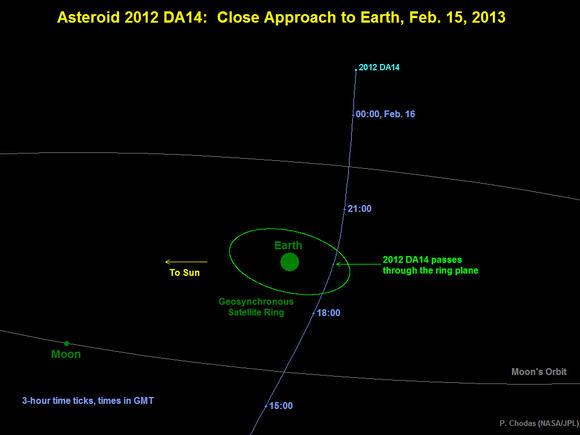 """Asteroid 2012 DA14: """"o gigante que vai visitar"""" a Terra a 15 de fevereiro de 2013"""