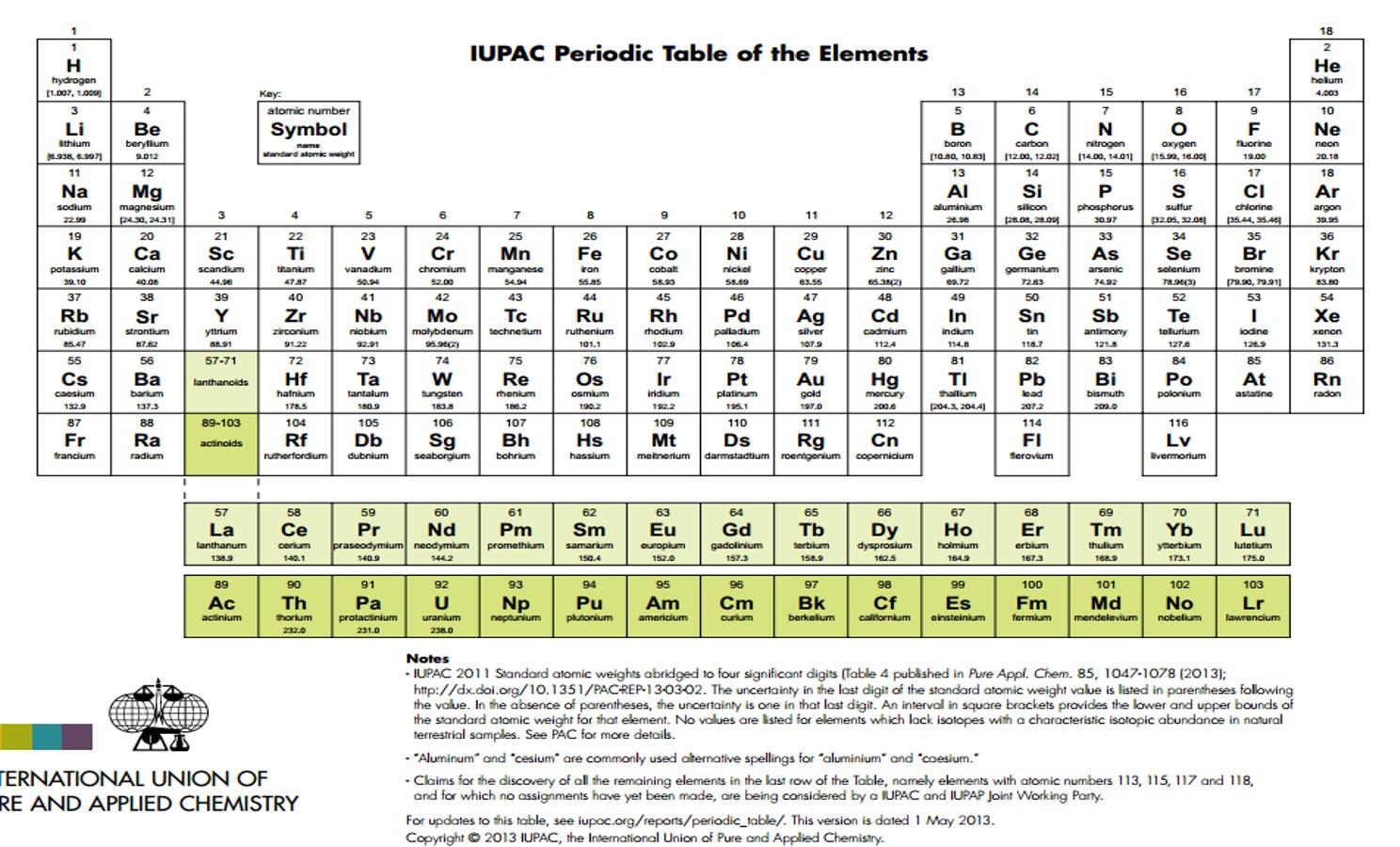 tabla peridica de los elementos qumicos iupac - Tabla Periodica De Los Elementos Actualizada 2016