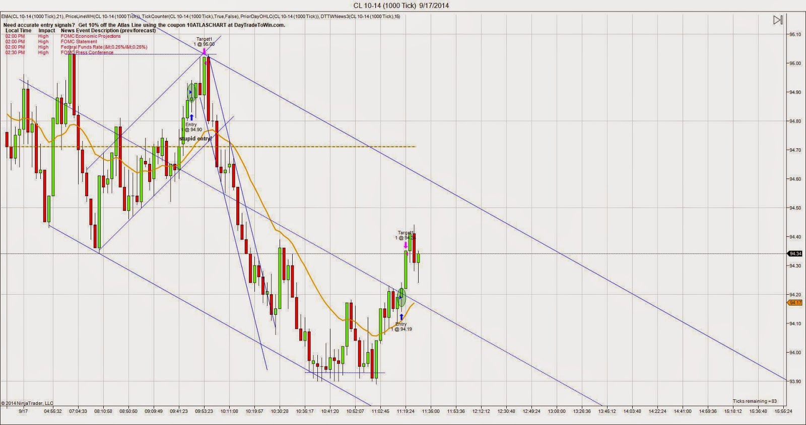 Crude Oil Futures chart for Wednesday 9/17/14