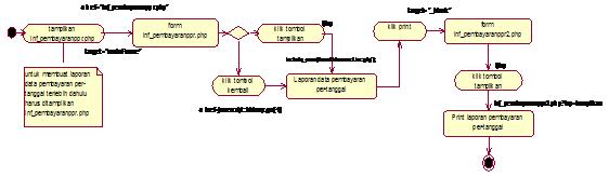 Gambar 4.61 Diagram Activity State laporan data pembayaran per tanggal