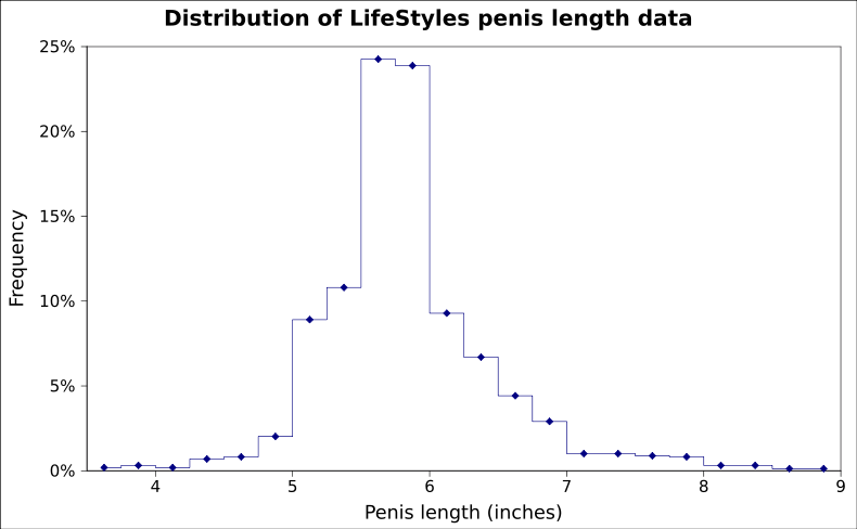 *Fun Fact: there are actually three different ways of measuring the penis  length: flaccid, stretched, and erect. And all three of these measurements  does ...