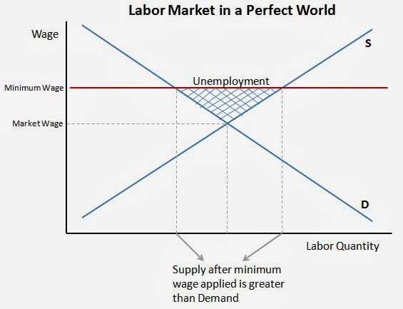 labor demand and supply for at Labor supply where we're going note the difference between this result and that from conventional demand theory the elasticity of supply of labor depends.