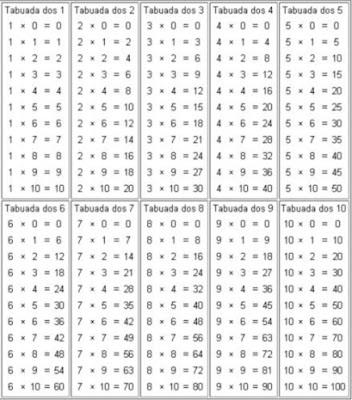 Tabuada de Matemática - Multiplicação e Vezes
