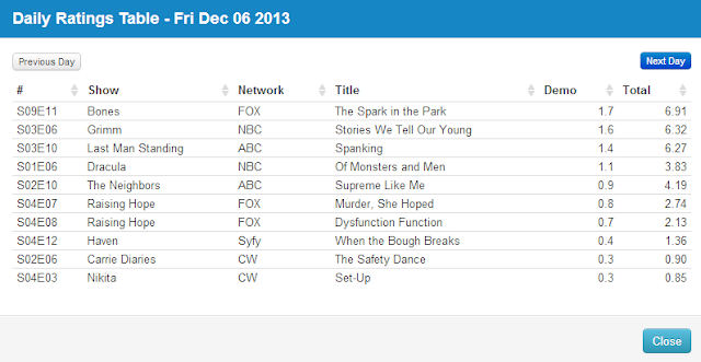 Final Adjusted TV Ratings for Friday 6th December 2013