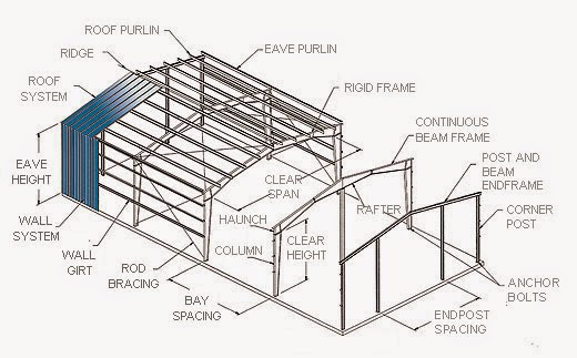Structural Framing Systems : All about steel building contruction