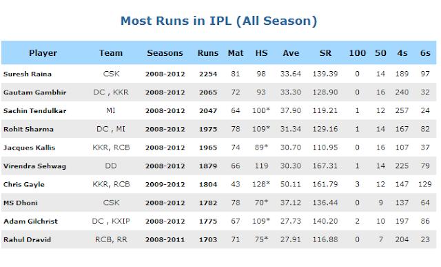 ...   IPL 2014 Time Table   IPL 7 IPL 2014 Schedule   IPL7 Tickets IP