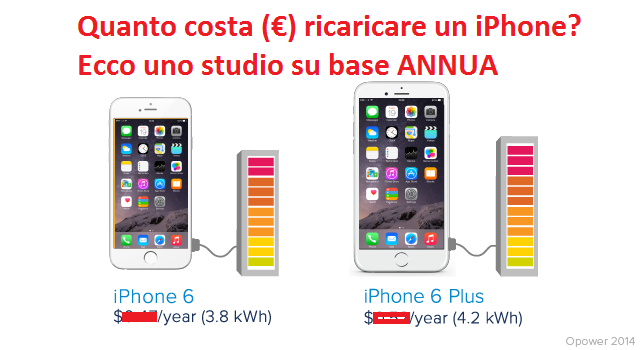 quanto costa ricaricare un iphone rimarrete sorpresi