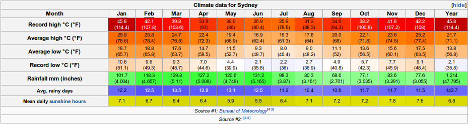 sydney annual average temperature - photo#28