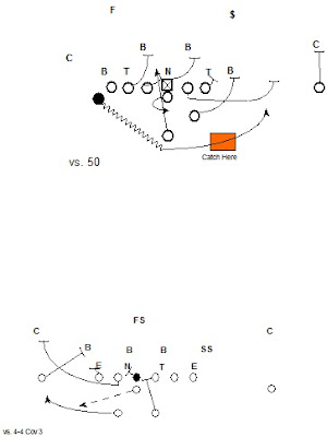 Quick Pitch and Rocket Screen to the Weakside