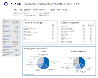 Lazard International Equity Select Open (MUTF: LZESX)