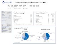 Lazard International Equity Select Open (MUTF: LZESX)