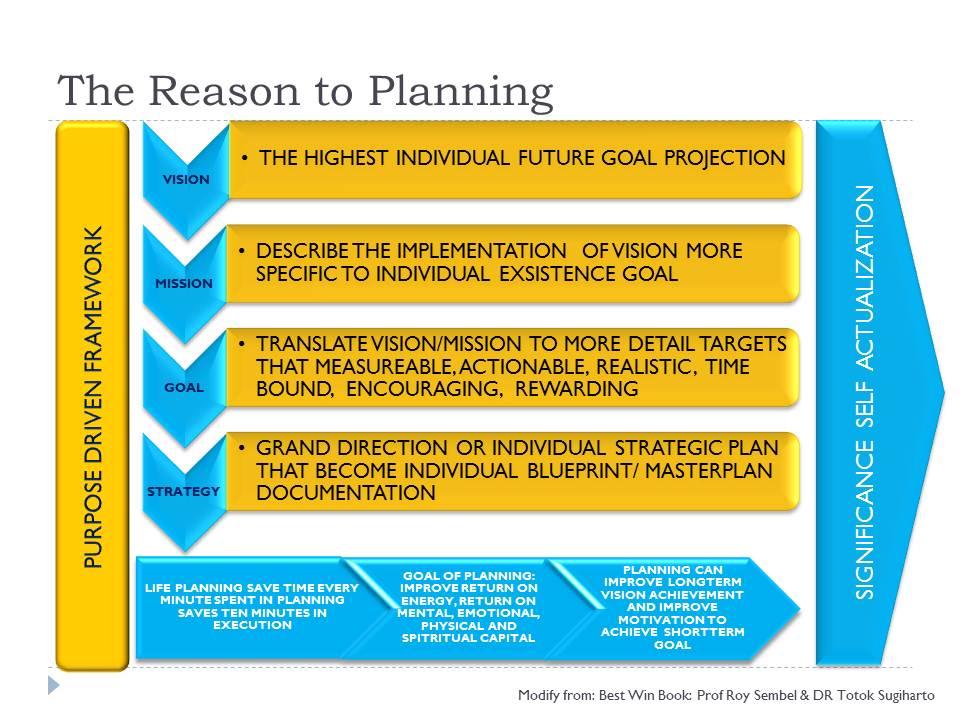 Dalam menentukan perencanaan strategis pribadi, kita dapat juga ...