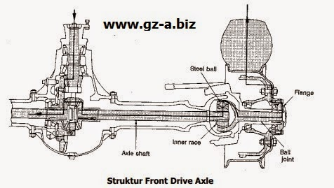 Struktur Front Drive Axle