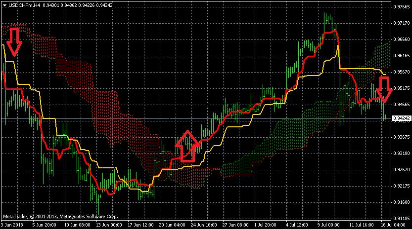 Pivot point moving average forex trading system