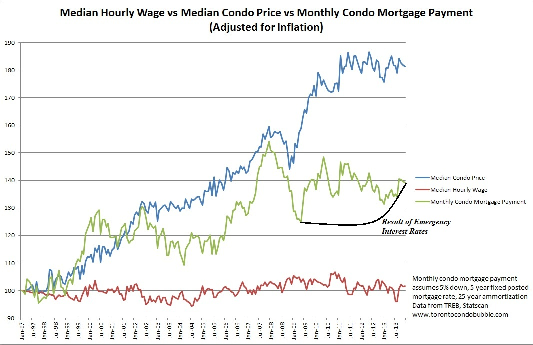 toronto median home price, toronto median wage