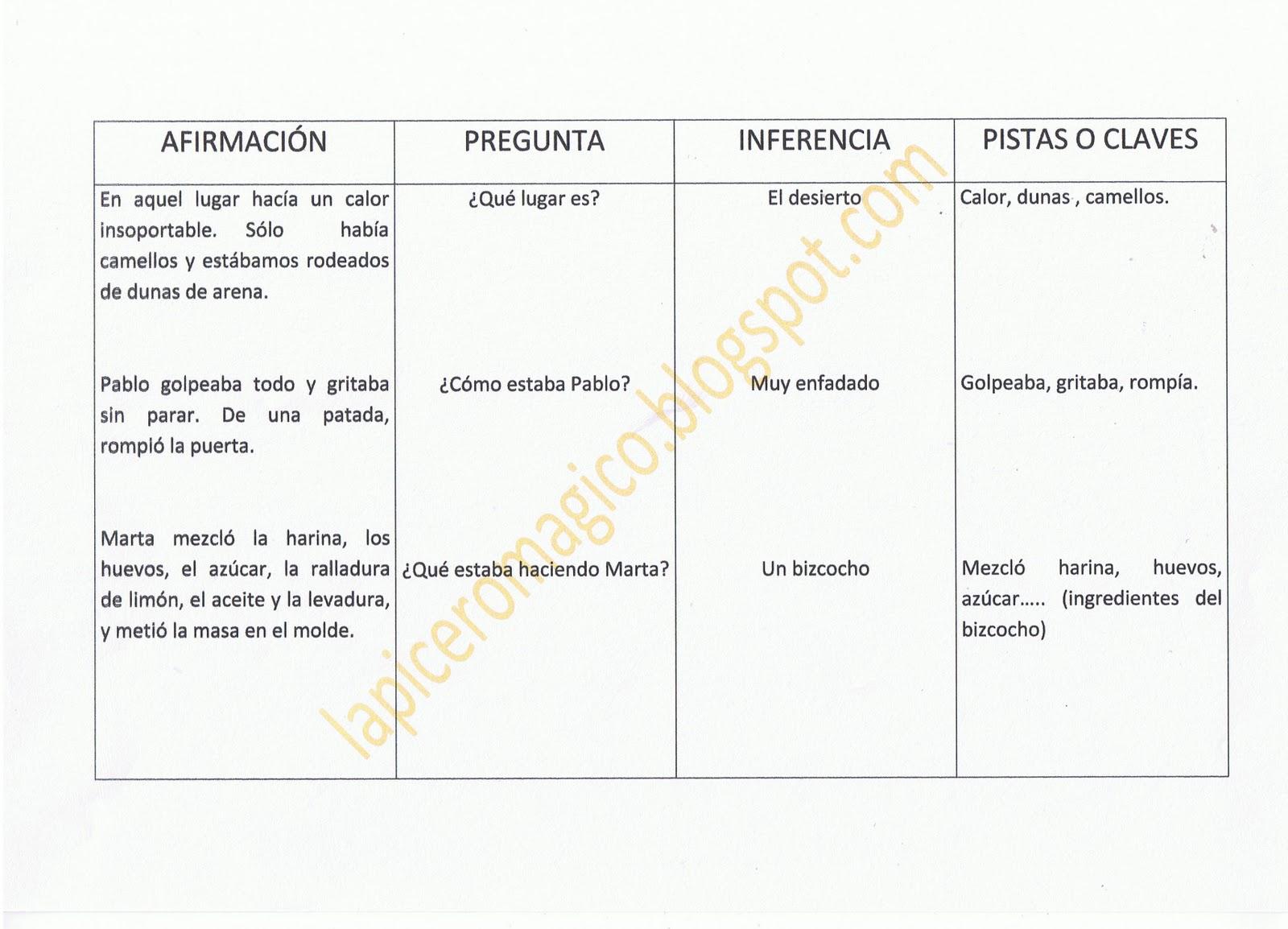 LAPICERO MÁGICO: Comprensión Lectora: Inferencias
