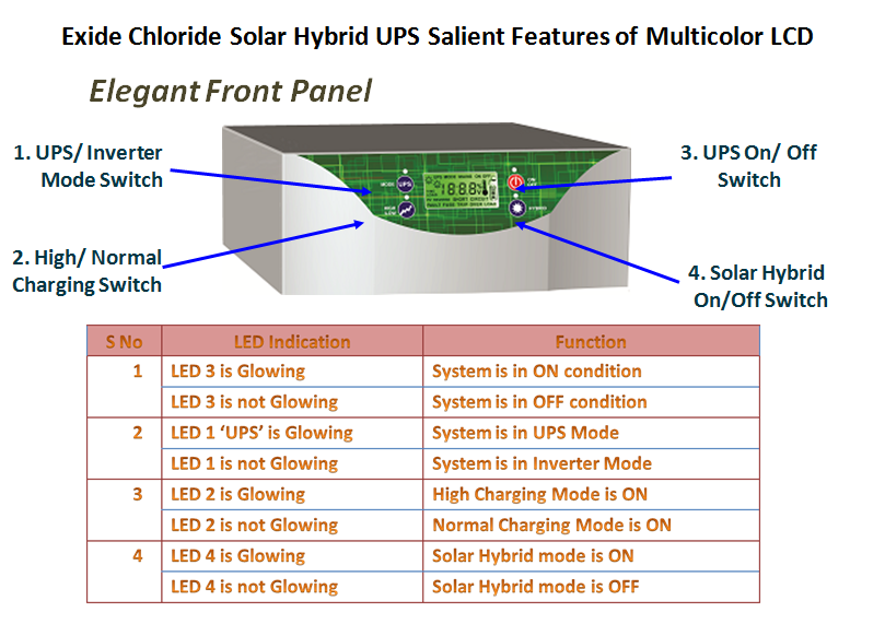 Powerwalecom India No 1 Portal for Exide Solar UPS Car Battery