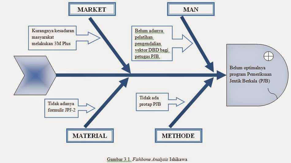 Pemeriksaan jentik berkala pjb medical articles di bawah ini dapat dilihat hubungan antara keempat faktor tersebut dengan menggunakan fishbone analysis ishikawa ccuart Images