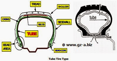 Tube Tire Type