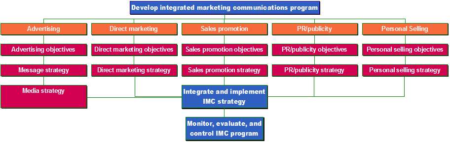 an overview of integrated marketing communications imc and its effectiveness in organizations Chapter 11 advertising, integrated marketing communications, and the changing media landscape communication helps businesses grow and prosper, creates relationships, strengthens the effectiveness of organizations, and allows people to learn about one another.
