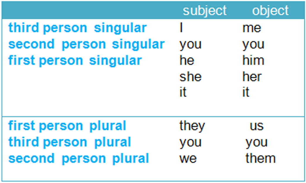 can you use 1st person in an essay You shift the point of view essay, but including 1st person to give a personal example as evidence: as mentioned above it can be appropriate to use 1st person.