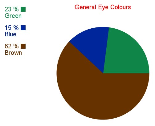 Rh negative blood type secrets rh negative eye colours chart created by copyright tia l douglass 2012 all rights reserved ccuart Choice Image