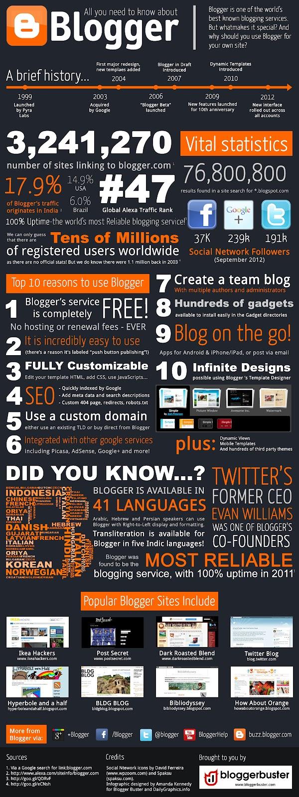 Ventajas-blogger-infografia