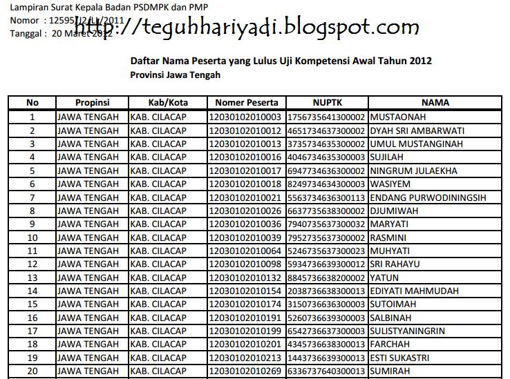 Pengumuman Hasil UKA Sertifikasi Guru 2012 Jawa Tengah .