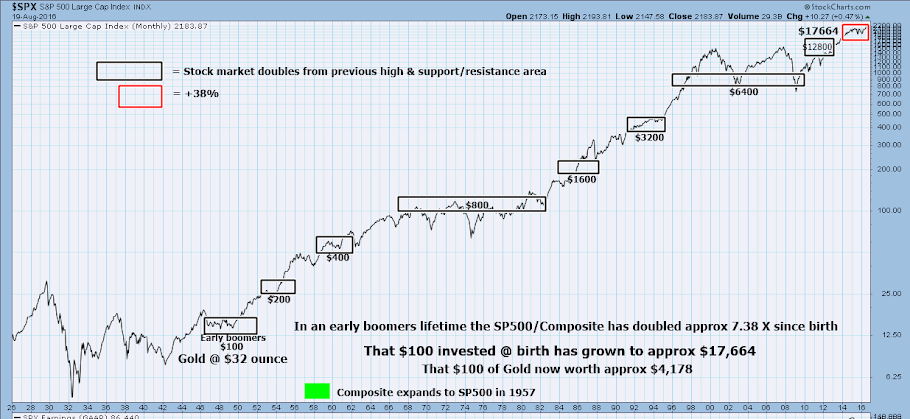 SP vs GLD
