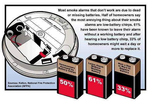 smoke alarm stats