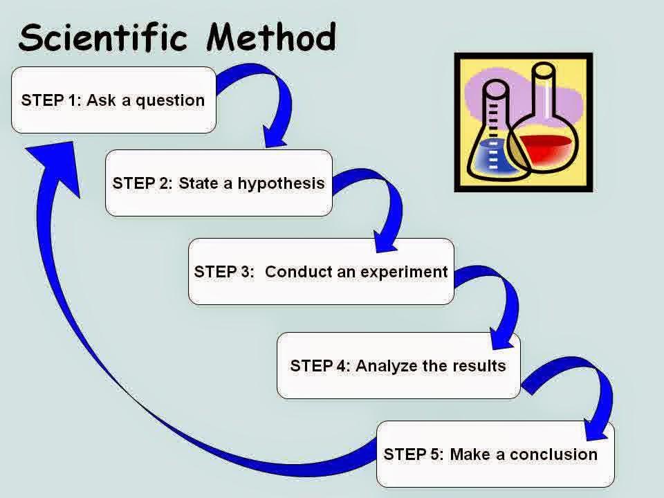 metode ilmiah bilogi