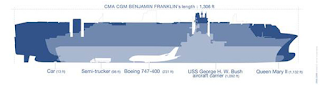 The CMA CGM Benjamin Franklin dimensions