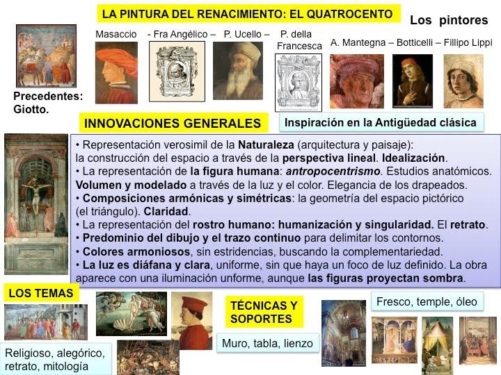 RENACIMIENTO. QUATTROCENTO: Pintura: Masaccio y Botticelli | vivirarte