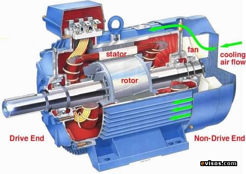 Working Procedure On How Do Transformers Work furthermore Tesla Motors furthermore Types Of Electric Generator moreover 2015 Tesla Model S Review moreover Ignition Coil. on induction motor cutaway